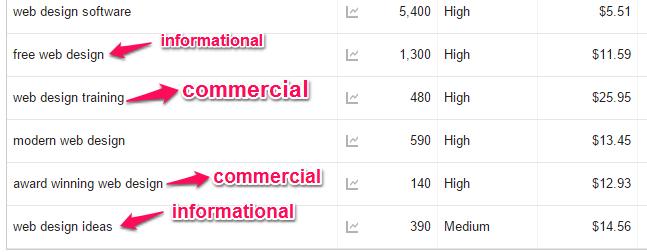 informational vs commercial