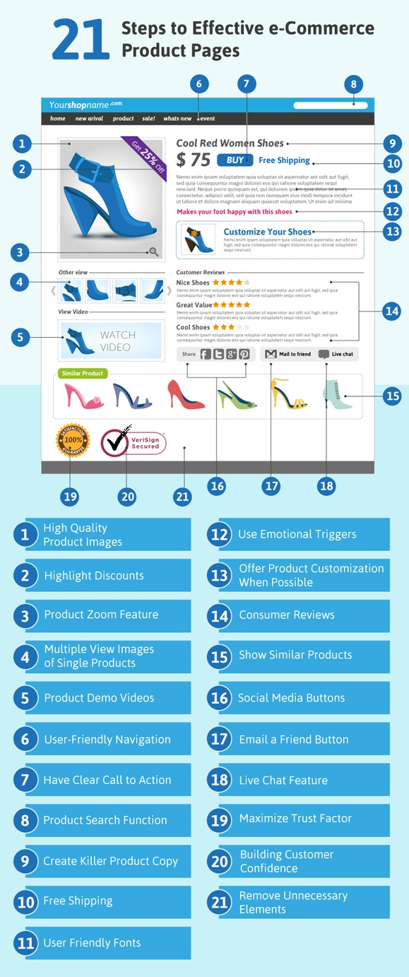 product-pages- infographic