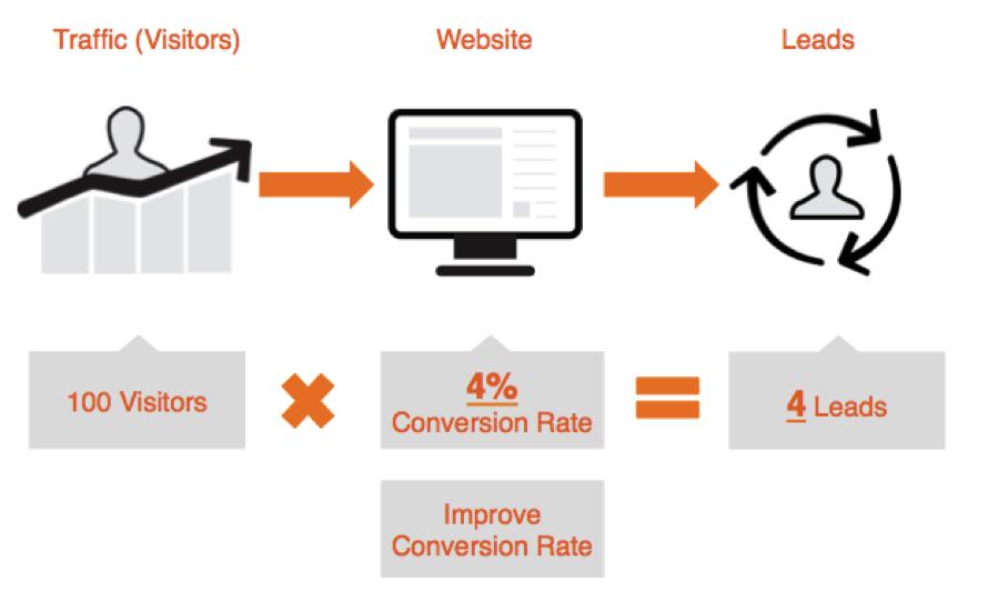 Increase conversion rates