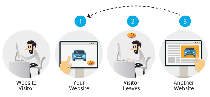5 types of retargeting any marketer should know
