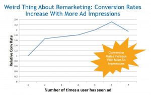 conversion rate remarketing