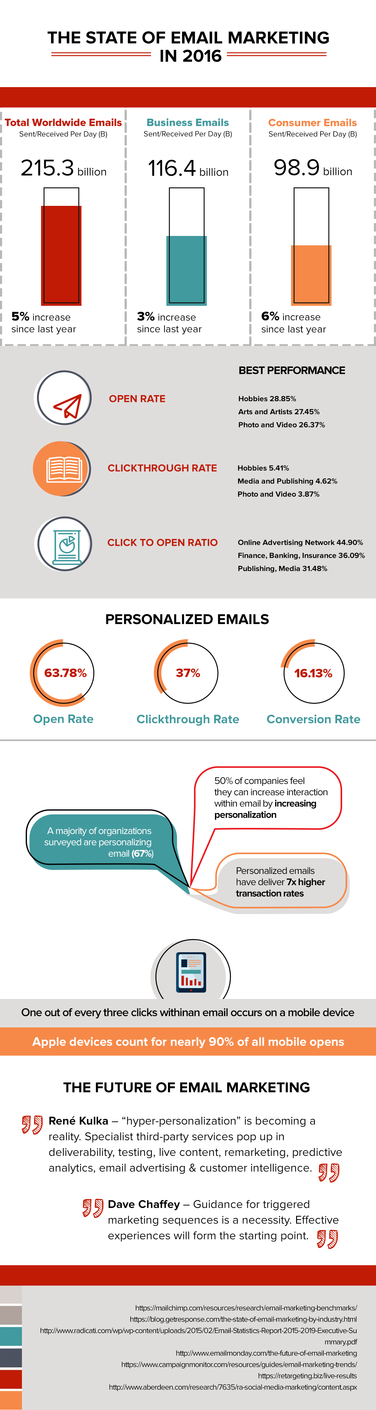 The state of email marketing 2016