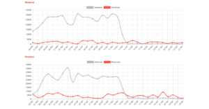 Infographics regarding the traffic of two online stores