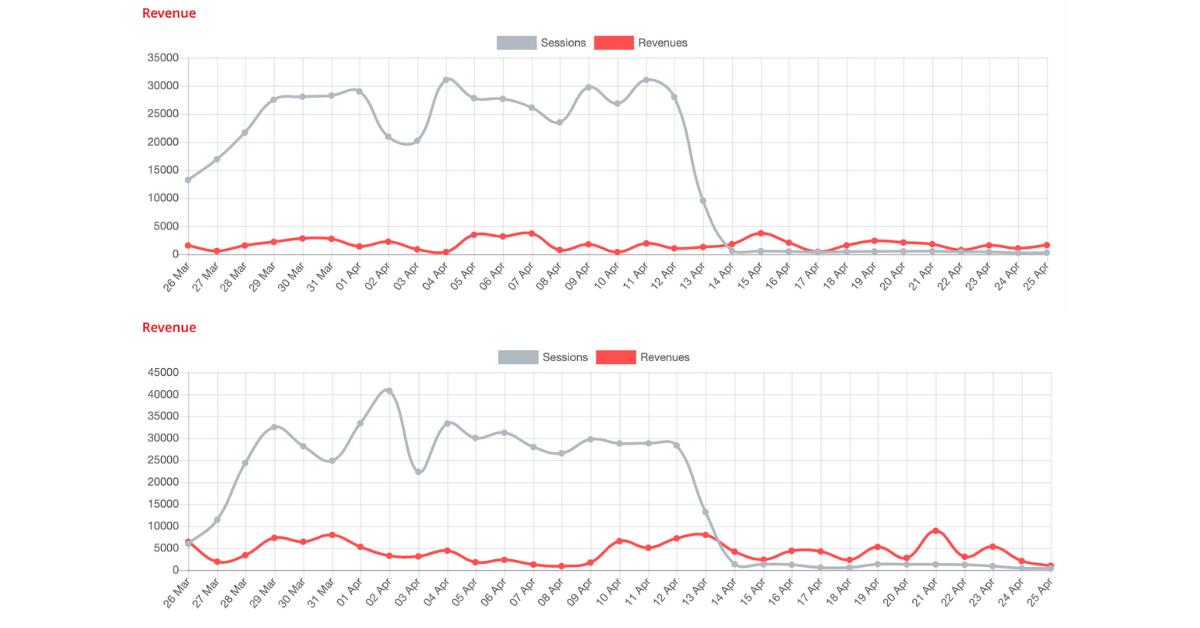 Grafice cu traficul a două magazine online